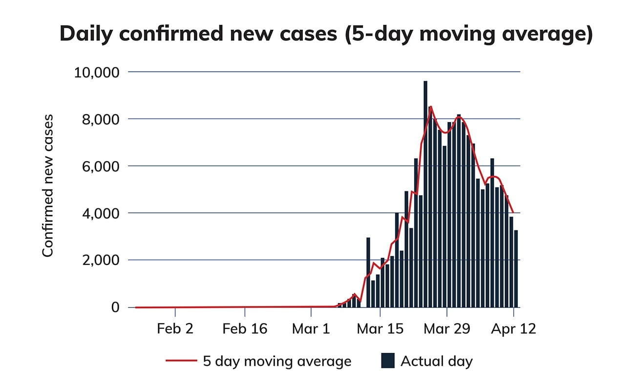 Confirmed Cases Spain Graph
