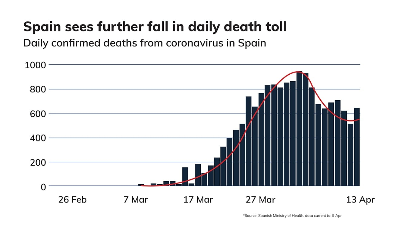 Death-Toll-Spain-Graph