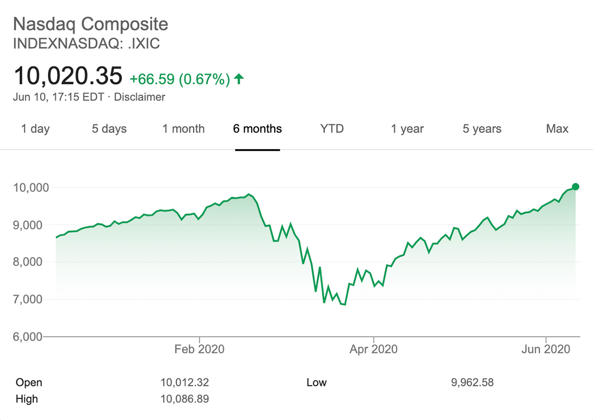 The NASDAQ reached an all time high yesterday despite the coronavirus crisis