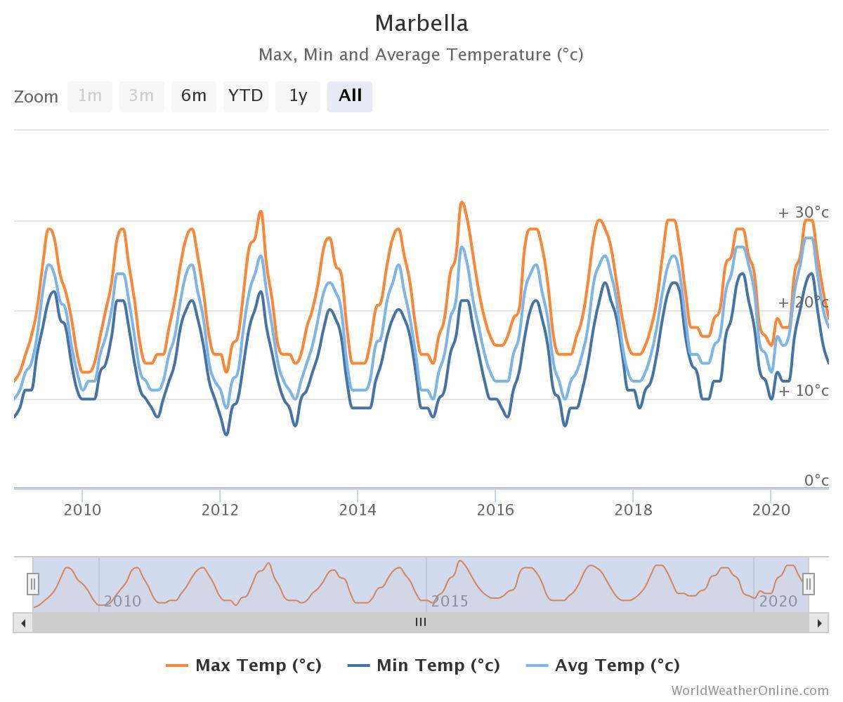 Marbella temperature graph