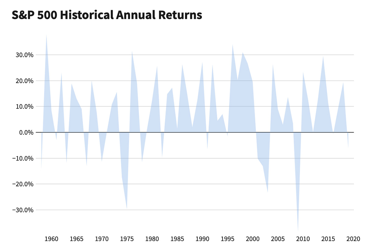 The S&P 500 index